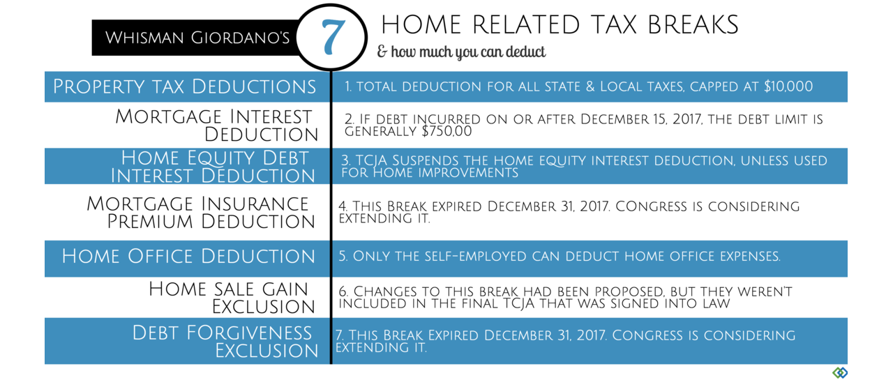 what is the mortgage interest deduction Deductible mortgage interest is any interest you pay on a loan secured by a main home or second home that was used to buy, build, or substantially improve your home for tax years prior to 2018, the maximum amount of debt eligible for the deduction was $1 million.